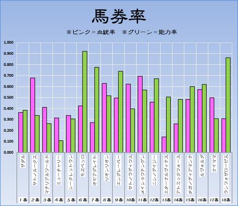 馬券率19-9-16-中山11Rセントライト記念