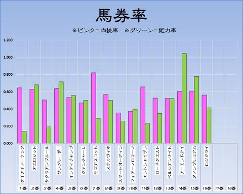 馬券率19-6-2-東京11R安田記念