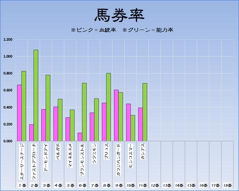 馬券率18-1-8-京都11Rシンザン記念