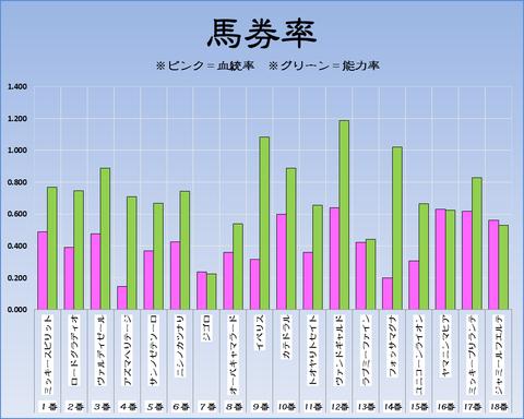 馬券率19-4-13-阪神11RアーリントンC