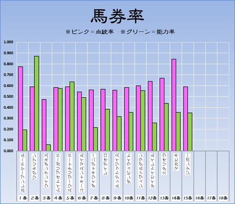 馬券率19-11-24-東京11Rジャパンカップ2019