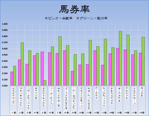 馬券率17-9-9-中山11R紫苑S