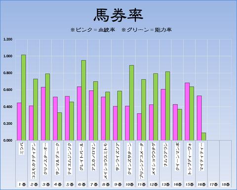 馬券率18-5-19-京都11R平安S