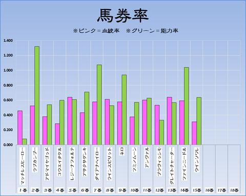 馬券率18-9-9-阪神11RセントウルS