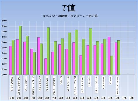 T値17-2-19-小倉11R小倉大賞典