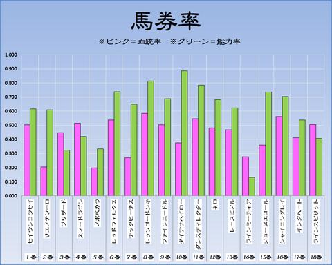 馬券率18-3-25-中京11R高松宮記念
