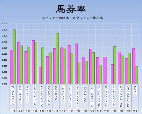 馬券率19-4-14-中山11R皐月賞