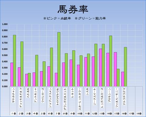 馬券率18-1-7-京都11RフェアリーS
