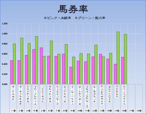 馬券率17-11-05-京都11RみやこS