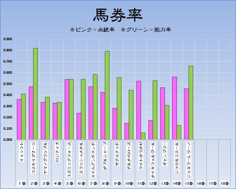 馬券率18-1-14-中山11R京成杯