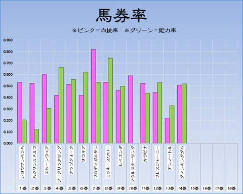 馬券率19-6-9-東京11RエプソムC