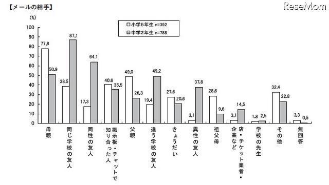 中学生の6割がチェーンメールの受信経験あり…日本PTA協議会調べ