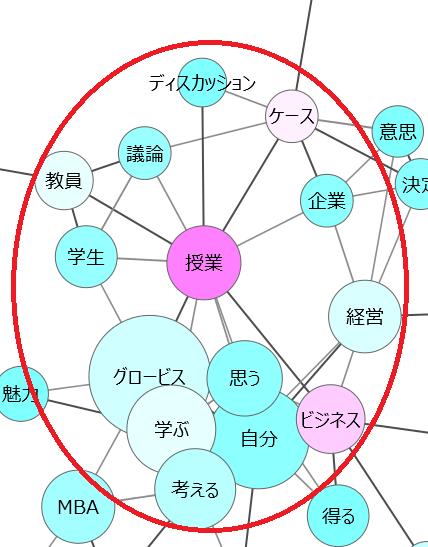 共起ネットワークグロービス1