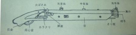火縄銃部分名称図