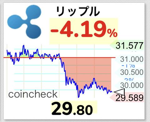 【悲報】仮想通貨リップル30円割れ、swellの期待上げも終わりなのか・・・【XRP】