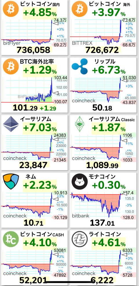 【緊急速報】仮想通貨大暴騰!BCHのハードフォーク、テザーの暴落と大騒ぎになるwwwww