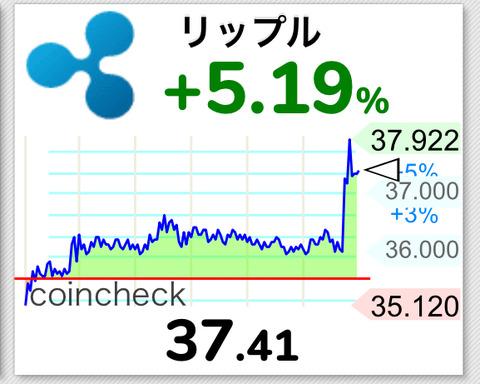 【速報】仮想通貨リップル、5%を超える単独暴騰キタ━━━(゚∀゚)━━━!!【XRP】