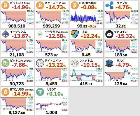 【悲報】ビットコインが約1ヶ月ぶりに100万円割れ、一時98万円まで暴落・・・【BTC】