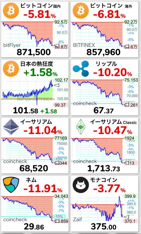 【悲報】仮想通貨ネム、ついに20円台まで下落・・・【NEM/XEM】