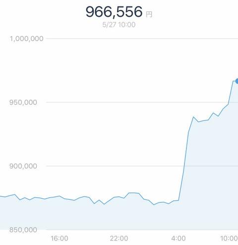 ビットコイン復活か? たった半日で87万円から94万円に 1ヶ月間では60万円から90万円に高騰
