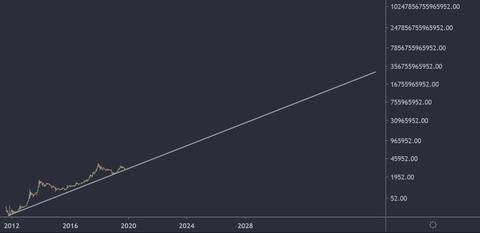 【驚愕】海外インフルエンサーさんの、ビットコインの長期予測がこちらwwwwwwwwww【BTC】