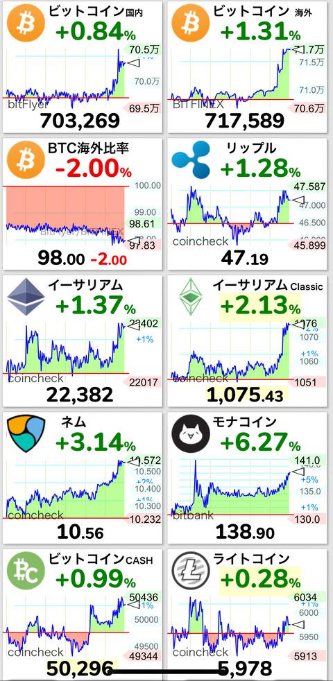 【速報】仮想通貨、ビットコインとリップル吹き上げるwwwww