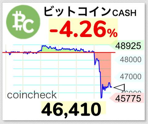 【仮想通貨】ビットコインキャッシュ、分裂前の最後の買い場なのか?