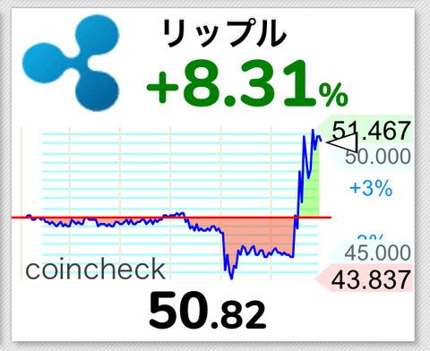 【仮想通貨】リップル50円乗ったあぁ!!ただテザーショックでこの後どうなるんだ?【XRP】