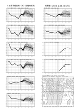 fcvx14_r201302282100月間時系列