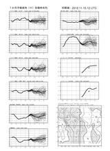 fcvx14_r201211152100一カ月時系列