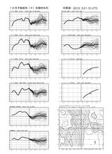 fcvx14_r201303212100月間時系列