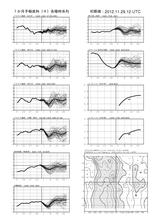 fcvx14_r201211292100一カ月時系列