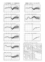 fcvx14_r201411122100月間時系列