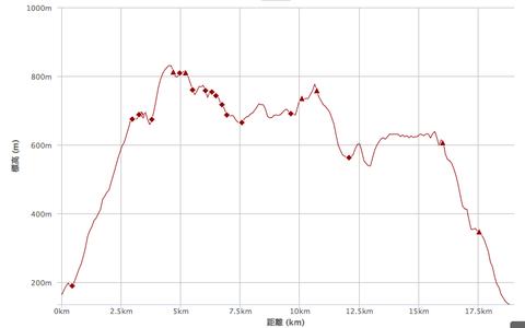比叡山標高グラフ