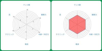 クンニレーダーチャート