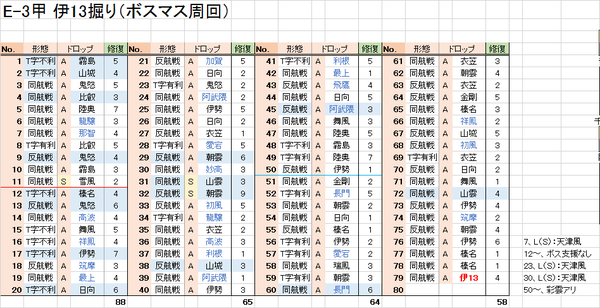 17冬、E-3甲結果