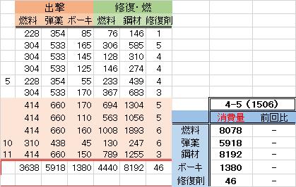 1506、4-5消費