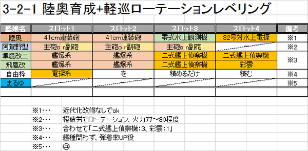 3-2-1、陸奥Lving