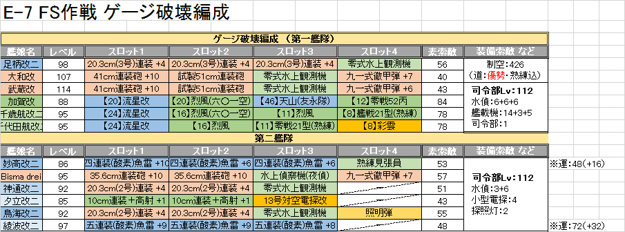 E7、ゲージ破壊編成