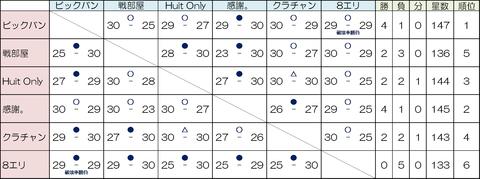 TH8最強クラン決定戦対戦表