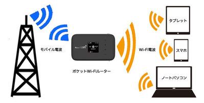 ポケットWi-Fiを使う方法