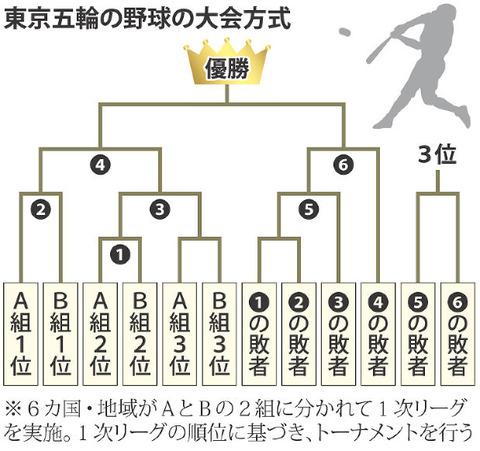 【東京五輪】野球の大会方式が決定 変則トーナメントの計16試合で敗者復活から金も
