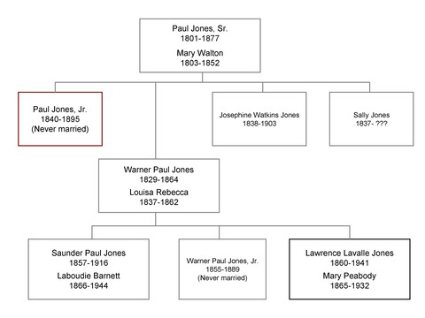 ジョーンズ一家家系図