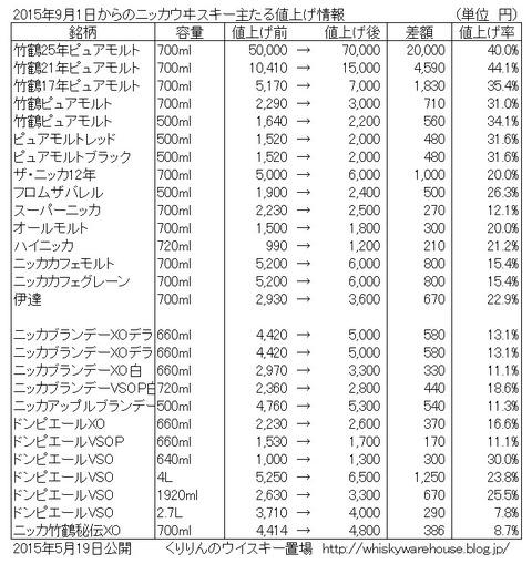 ニッカウイスキー (アサヒビール) 9/1からの値上げ内容詳細について