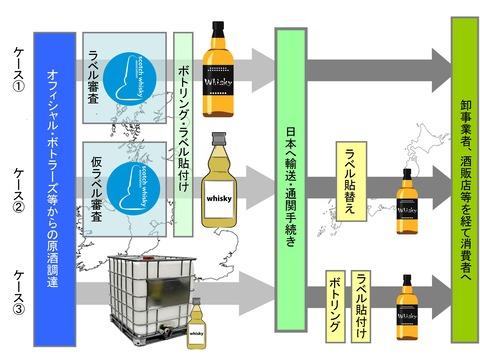 日本におけるPB ボトラーズの整理