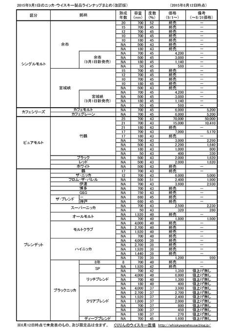 ニッカウイスキー9月1日以降の商品リスト改訂版、ハイニッカとスーパーニッカのリニューアルについて