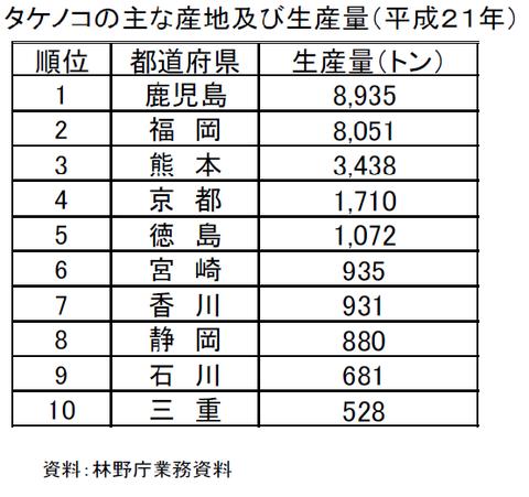 タケノコの主な生産地及び生産量