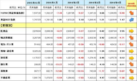 マイナス金利後株価指数