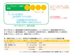 葉酸の分類