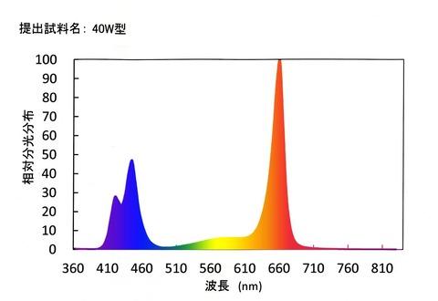 COB_LED_spectrum